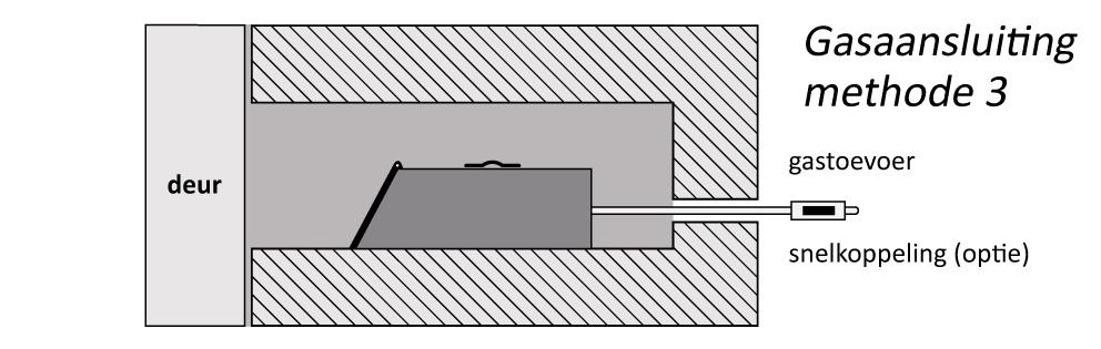 Snijstaal Gasaansluiting methode 3